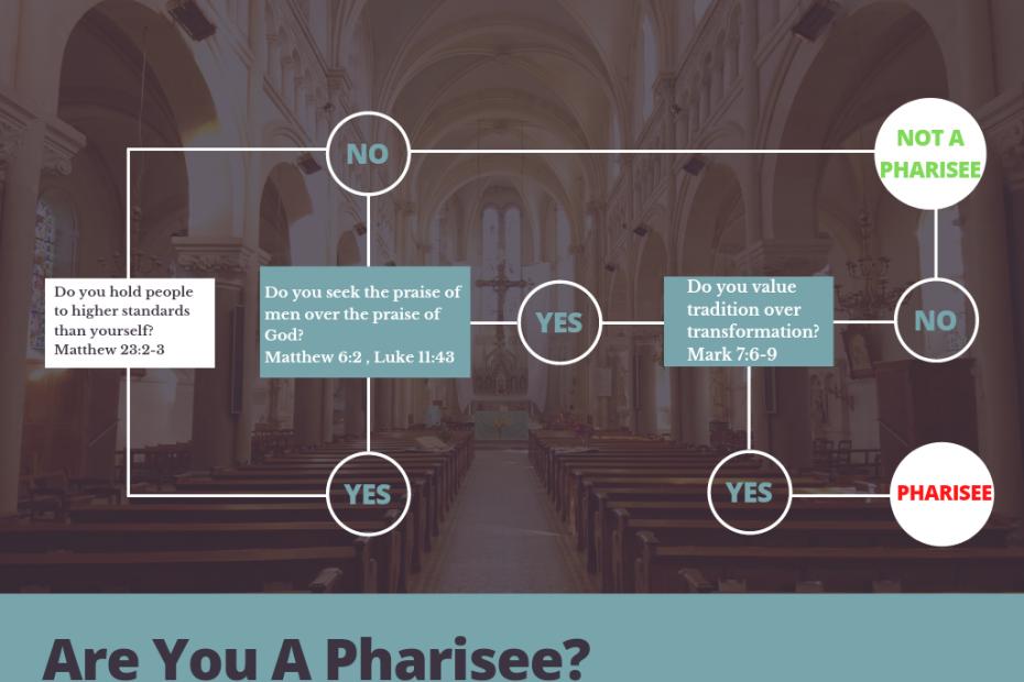 Characteristics of Pharisees